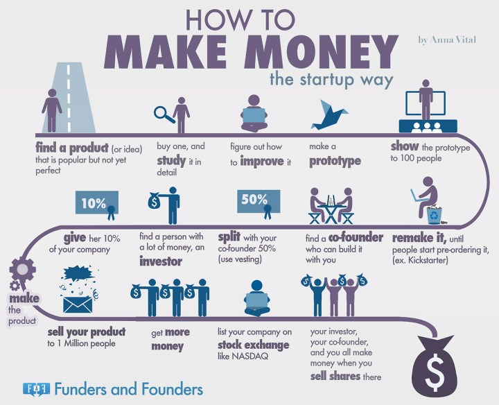 How To Make Money The Startup Way