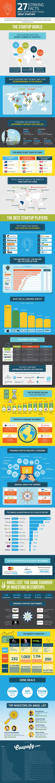 Startup World Infographic