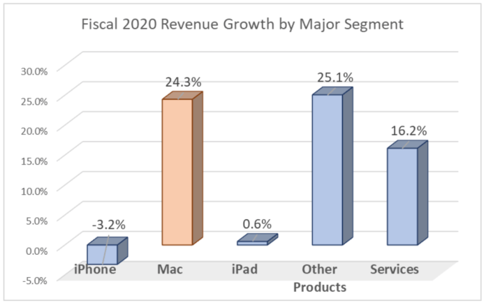 Fiscal Q12020 Growth by Segment