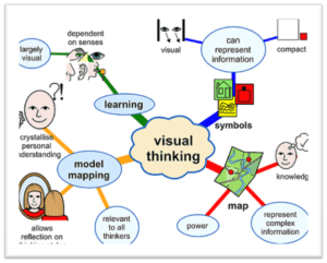 Learning Styles Mind Map