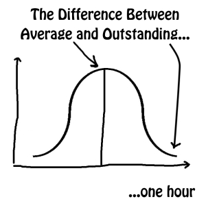The difference between average and outstanding