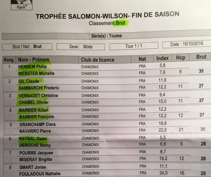 Results of the Salomon-Wilson Golf Competition in Chamonix