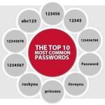 LifeLock Top 10 Most Common Passwords