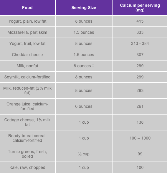 Calcium Serving Chart