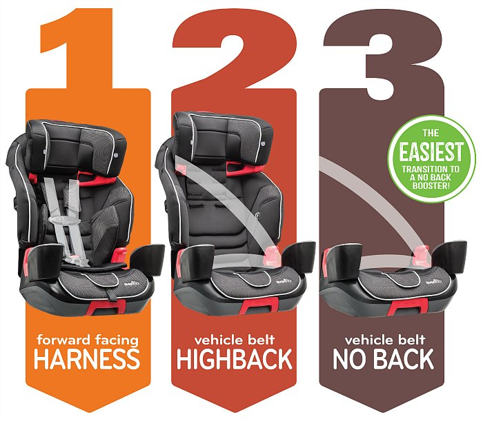 Evenflo Advanced Transitions 3 in 1 Car Seat