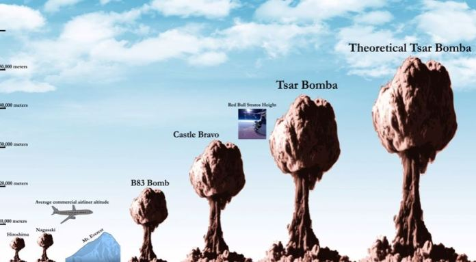 How big is a nuclear mushroom cloud? The true scale of a nuclear explosion  will chill you to the bone