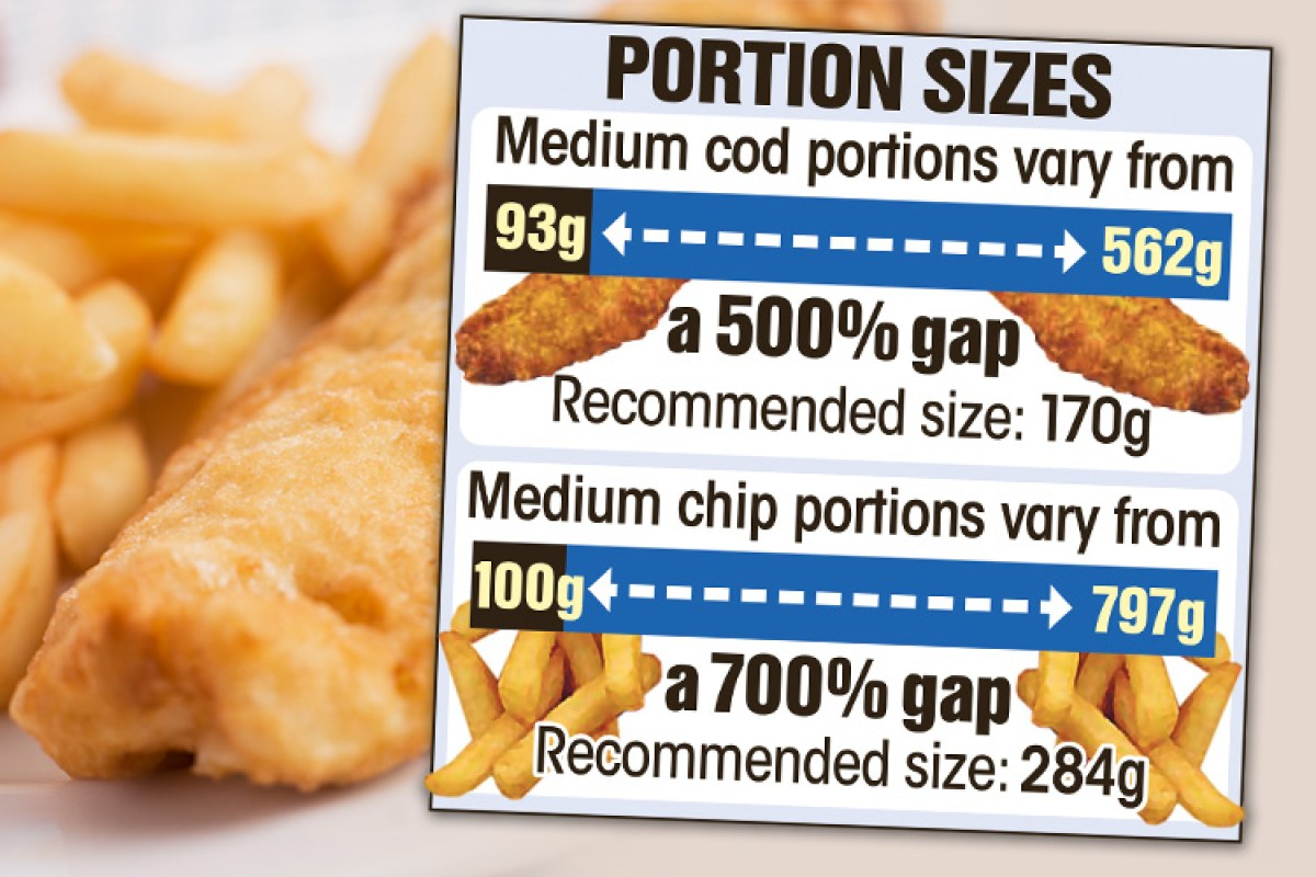 Fish and chips calories for Serving size of fish