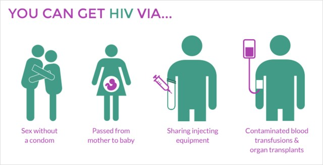Image result for Hiv shared by medianet.info