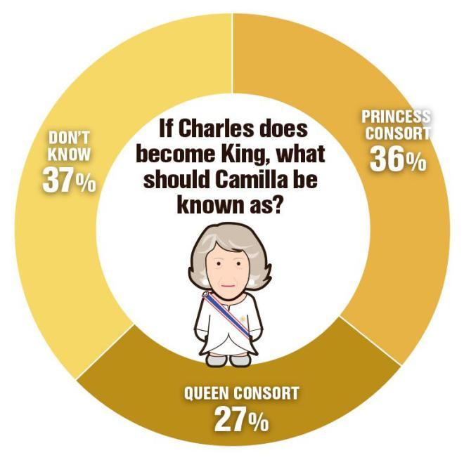 According to a survey of 2,000 people, more than one third think Camilla should only be Princess Consort if Charles takes to the throne