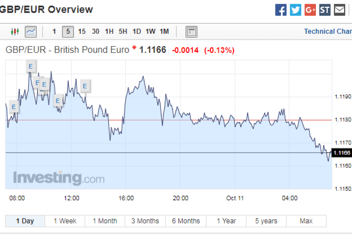 Pound to euro exchange rate sterling falls against euro again pound to euro exchange rate sterling falls against euro again after bouncing back from theresa mays coup scare geenschuldenfo Image collections