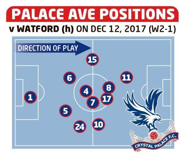 sport preview pitch - Crystal Palace pair Wilfried Zaha and Ruben Loftus-Cheek have been on fire in Eagles resurgence under Roy Hodgson