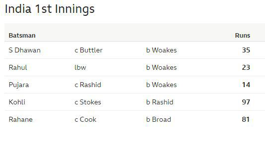 The top five from both teams reached double figures in both innings