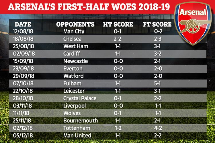 Arsenal have not gone into half-time in the lead once this season