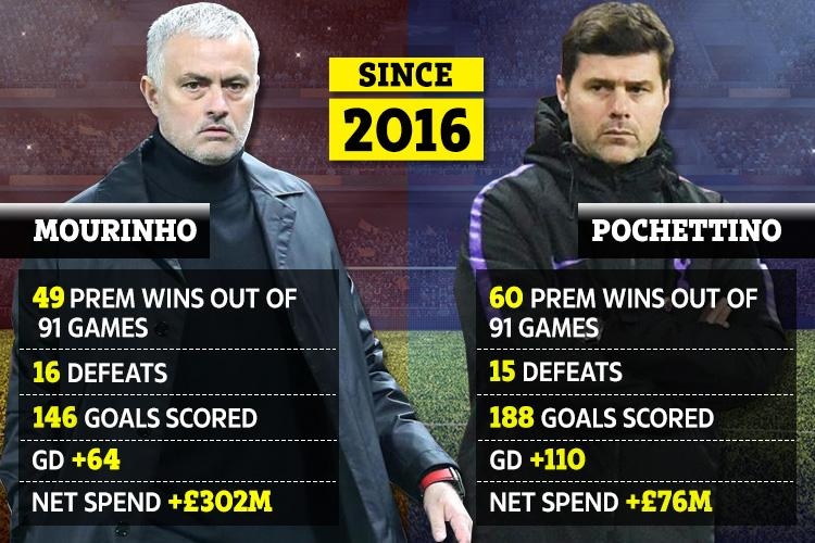 Just a few reasons United are so keen to bring Poch in to replace Mourinho