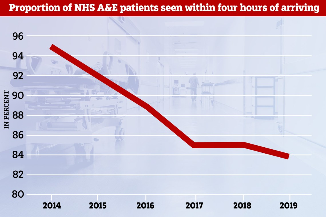 NHS A&E departments try to see 95 percent of their patients within four hours but the target hasn't been met since July 2015