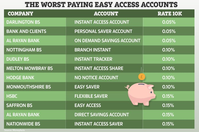 We name and shame the worst savings accounts for your cash paying