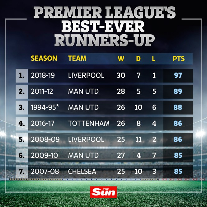 Liverpool News When Did The Premier League S Finest: As Liverpool Miss Out With 97 Points, Here Are The Premier