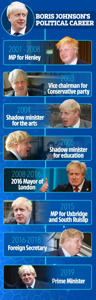 Boris timeline