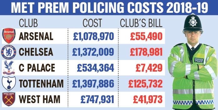 Top Premier League football clubs are paying a mere fraction of the cost for policing match days, figures have revealed