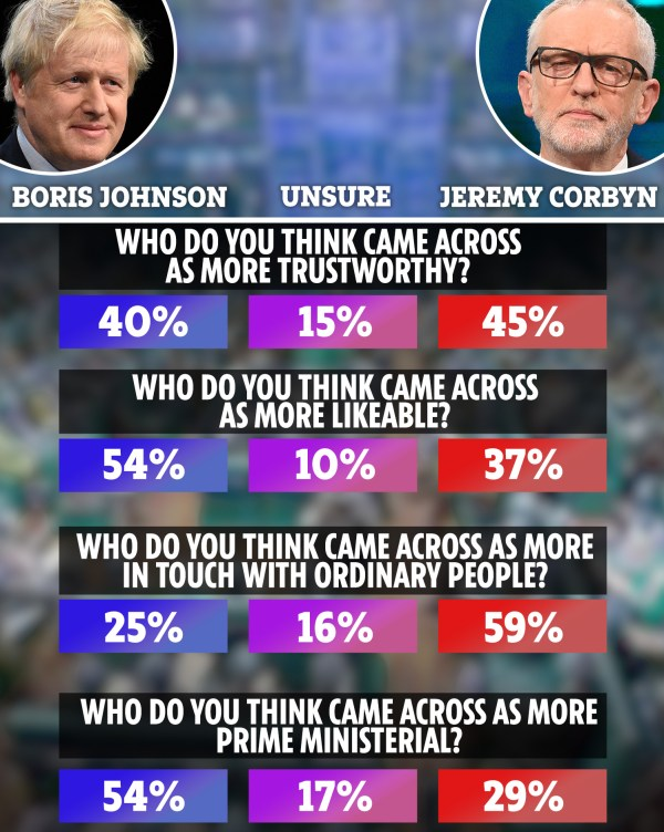 Johnson Corbyn poll 2019