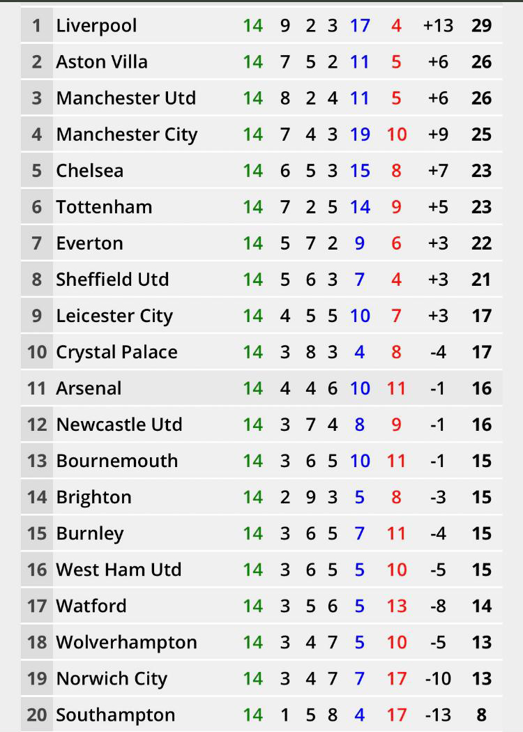 How the Premier League table would look if all games ended at half-time