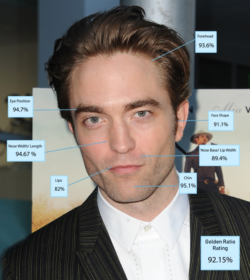 Actor Robert Pattinson has been crowned the world's most beautiful man by scientists. Pattinson, who takes over as Batman in a new blockbuster next year, was found to be 92.15 per cent accurate to the Greek Golden Ratio of Beauty Phi