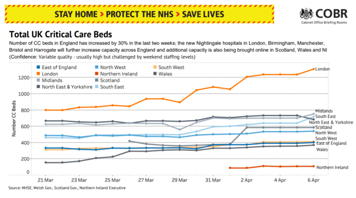 The number of intensive care beds increases as emergency hospitals are built