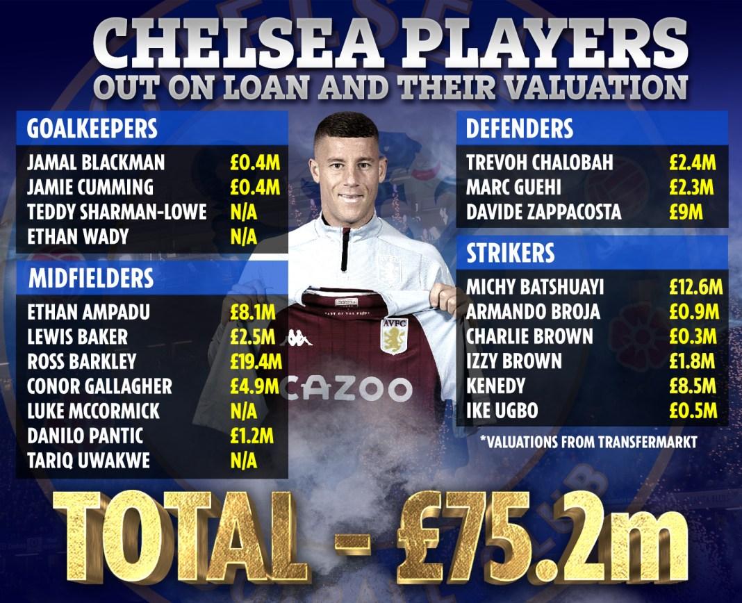 Chelsea's 20 stars on loan are worth over £ 75 million