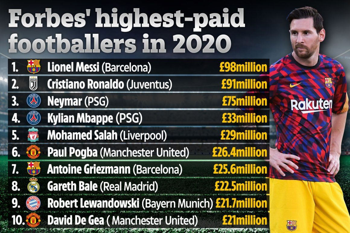Lionel Messi becomes football's second BILLIONAIRE as Barcelona star pips  Cristiano Ronaldo in Forbes' rich list