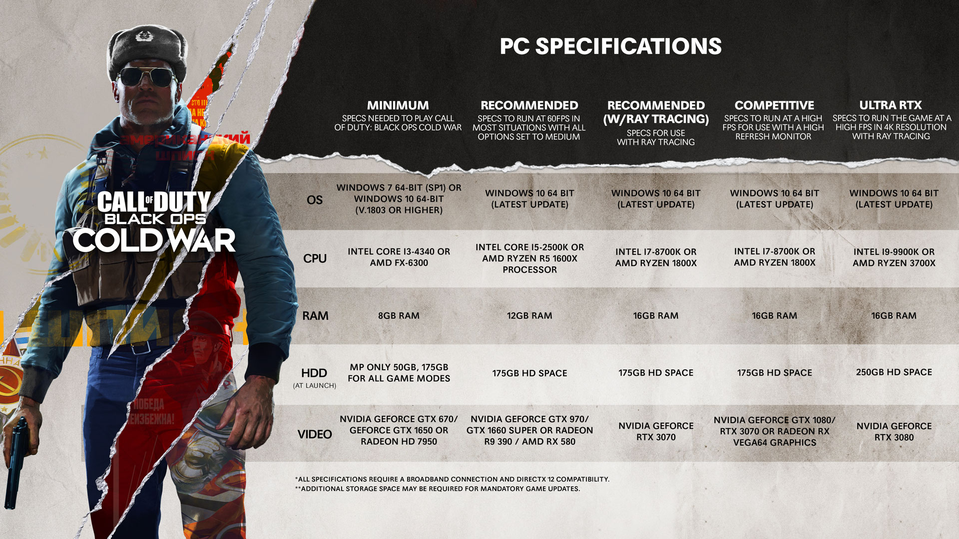 These are the specs you'll need for various graphics tiers