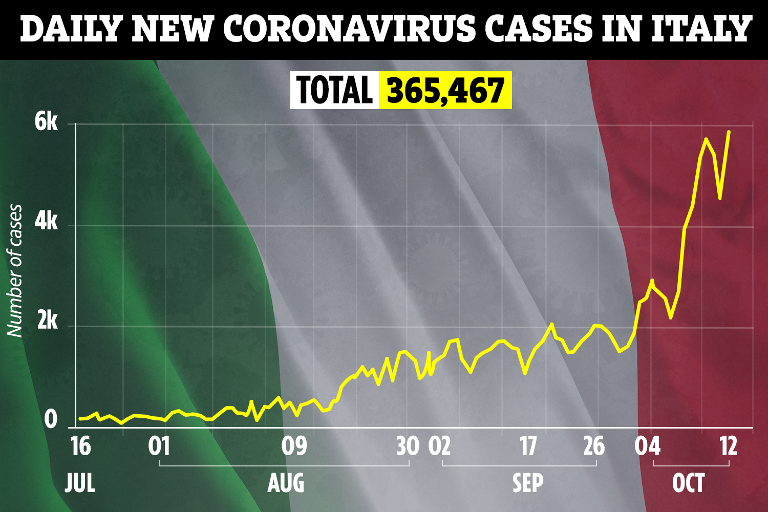 Italy's cases have leapt in recent days