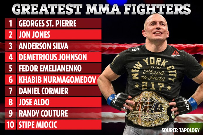 Georges St Pierre was crowned the greatest MMA fighter of all time by fans