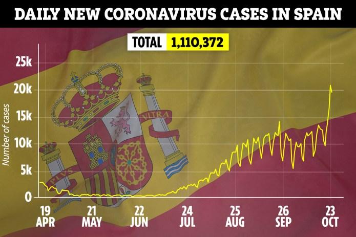 Coronavirus cases in Spain have increased in recent weeks