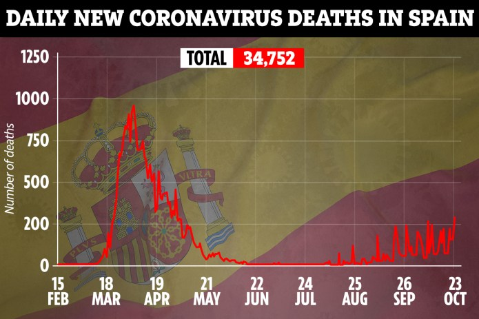 The number of coronavirus-related deaths has also increased