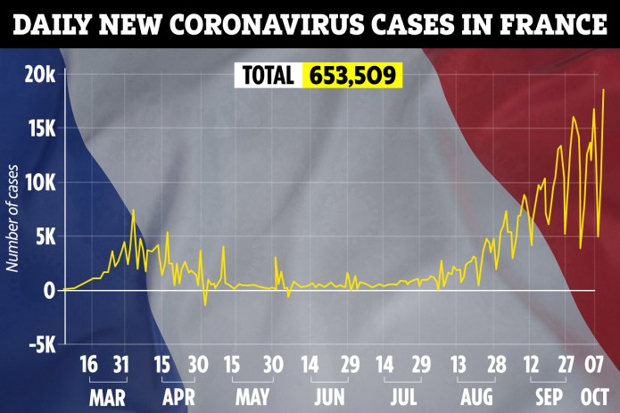 France has seen its average number of cases continue to climb