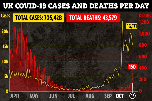 Another 150 deaths were recorded yesterday - the highest total since June
