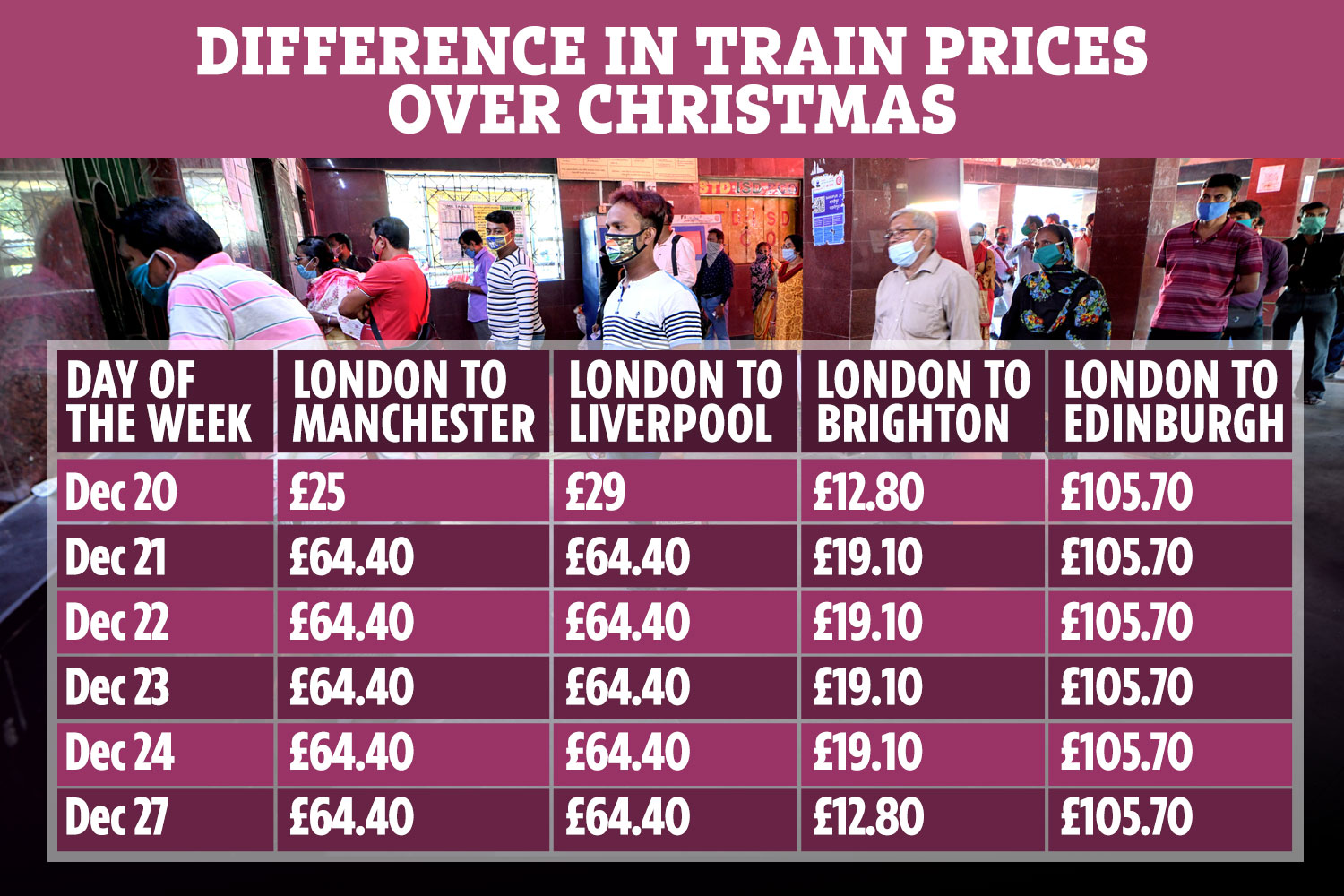 The Sun found cheap train fares for certain journeys have already sold out