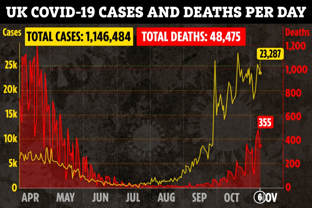 Despite that, another 355 deaths were recorded in the UK yesterday