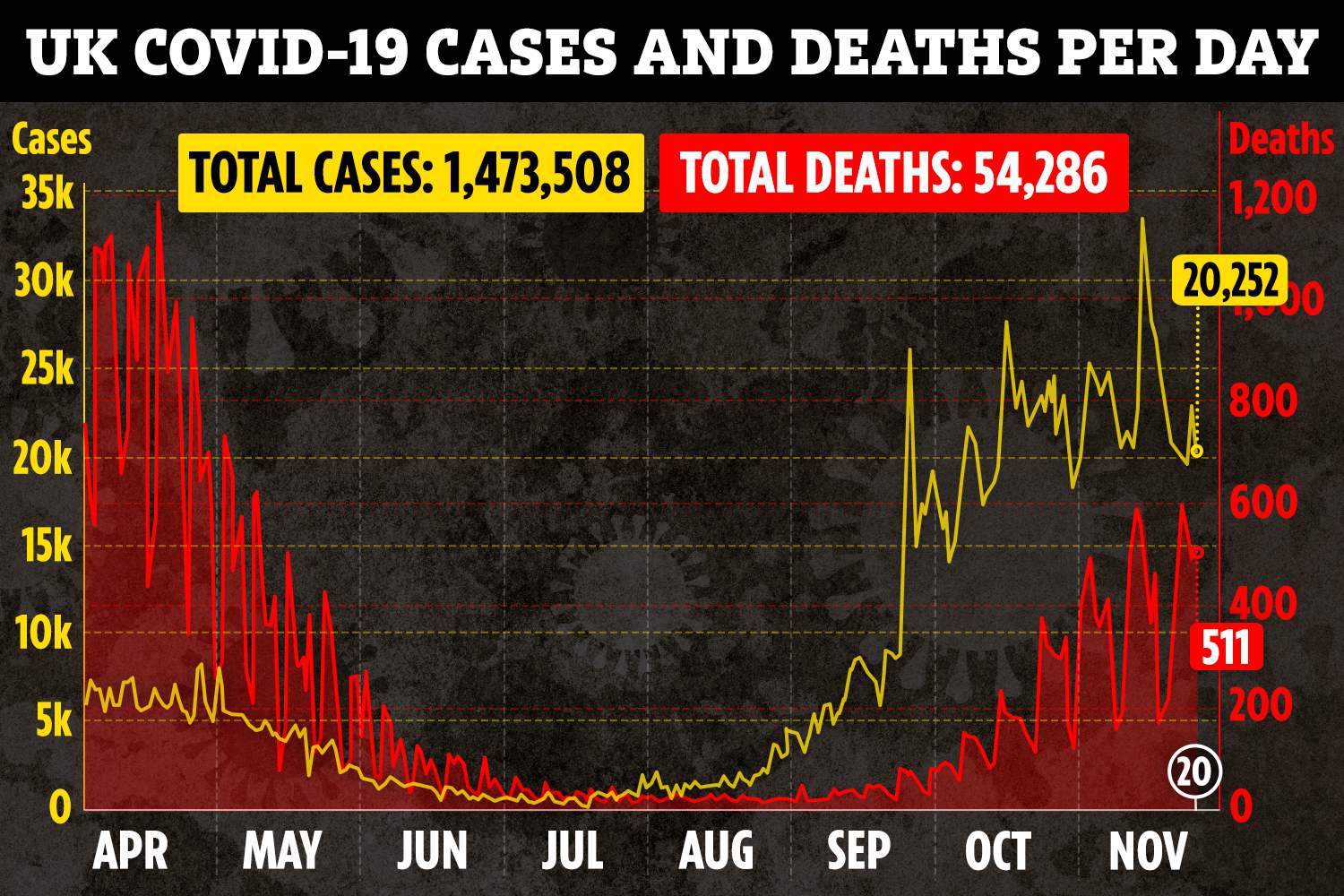 It's hoped the peak of the second wave is over as new cases begin to drop