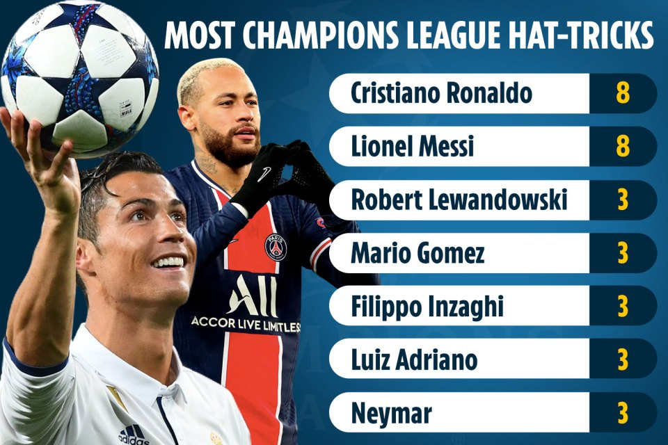 Just seven players have managed to score a hat-tricks of CL hat-tricks