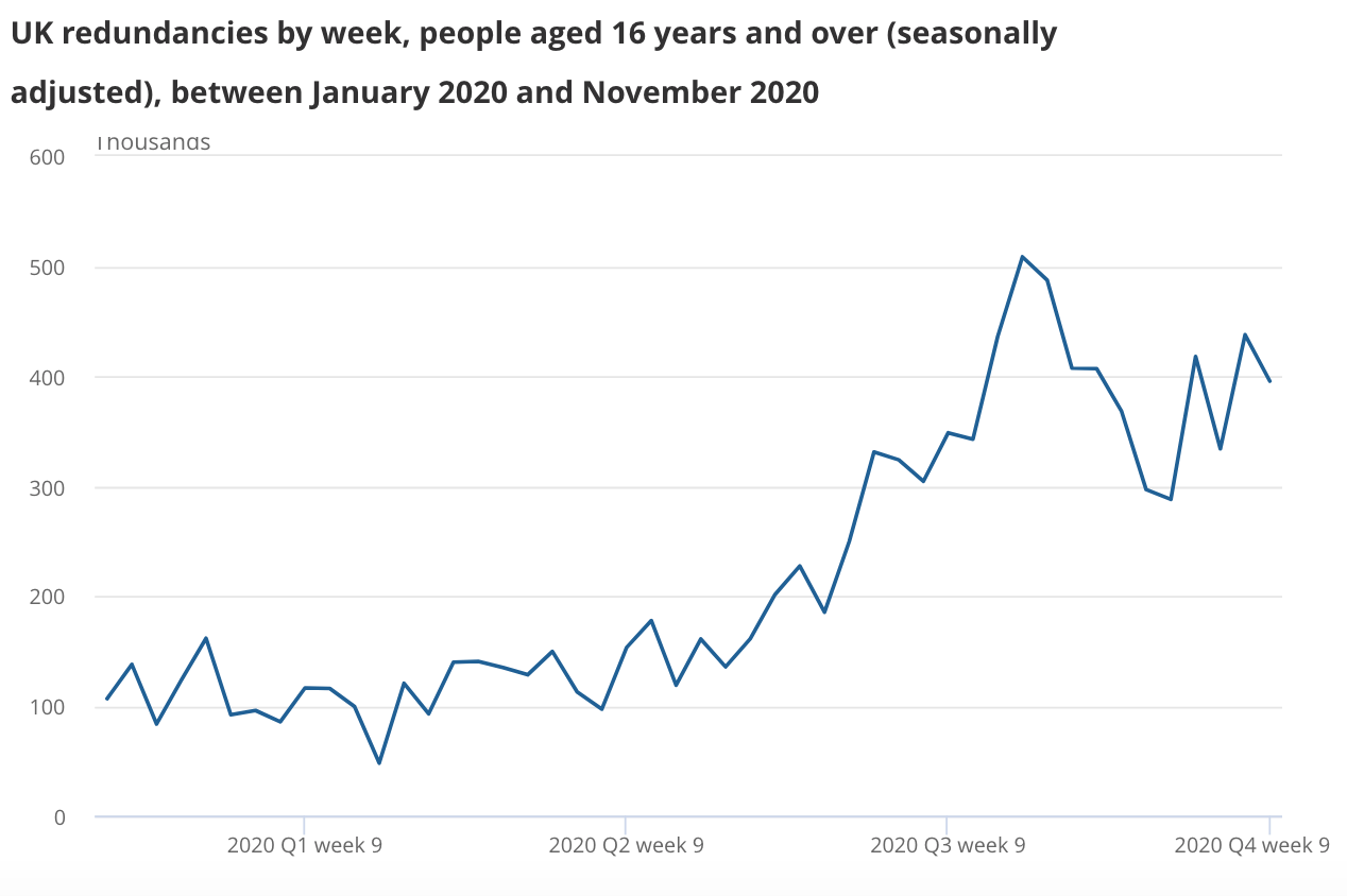 The redundancy rate reached a record high of 14.2 per thousand in the three months to November