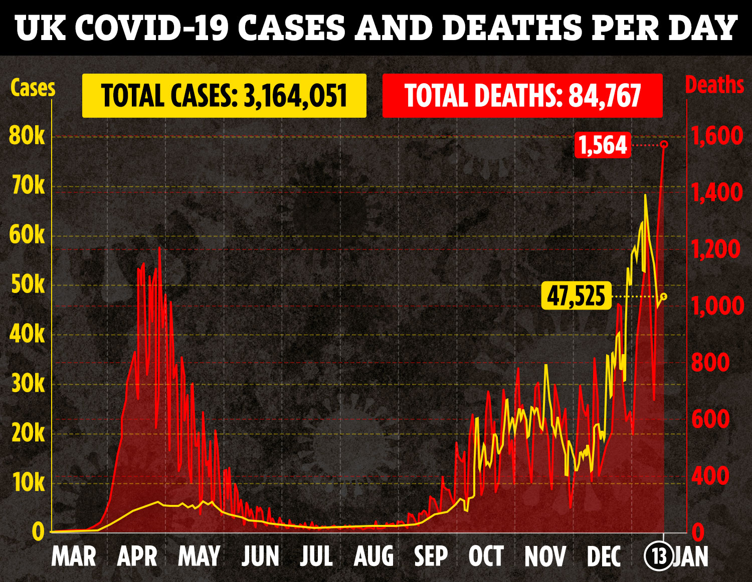 Support payments have been extended amid rising coronavirus cases