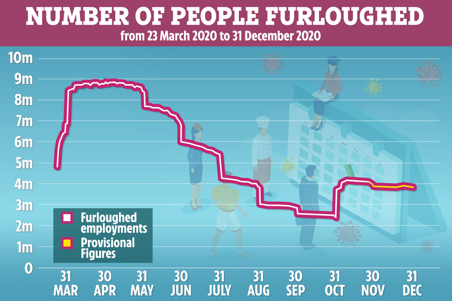 Graph showing how many people have been furloughed since March 2020