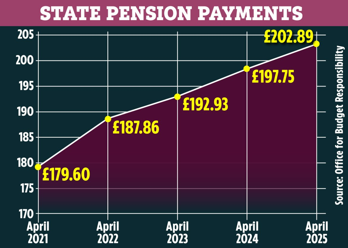 Office for Budget Responsibility forecasts suggests the state pension could pass £200 per week in 20205