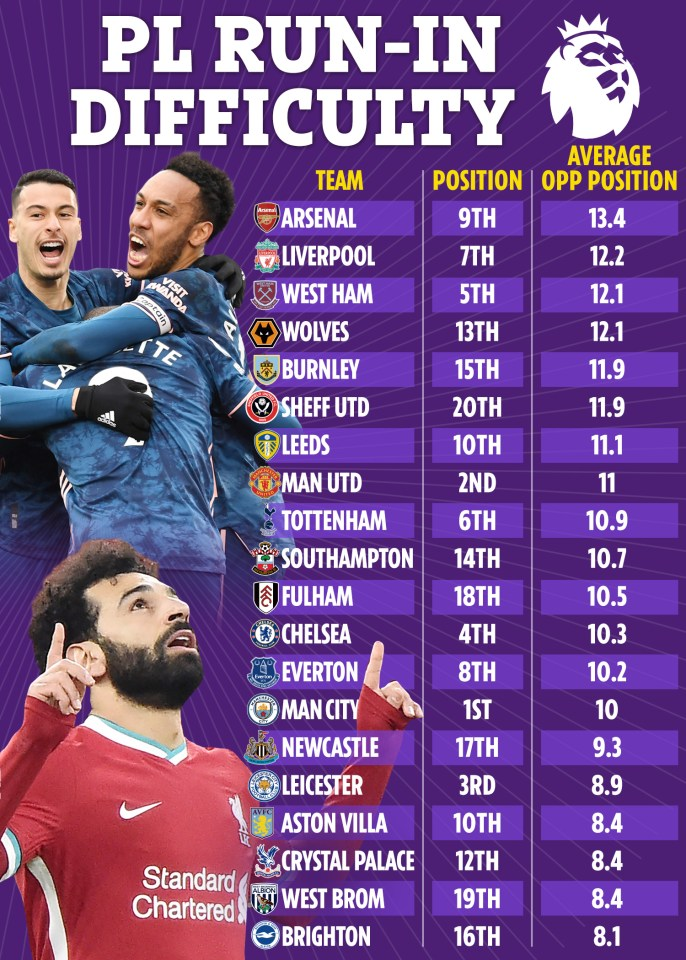 Arsenal have the easiest run-in based on the league position of their final nine opponents