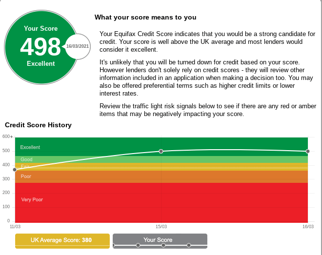 After getting a linked address removed, my report jumped by 131 points