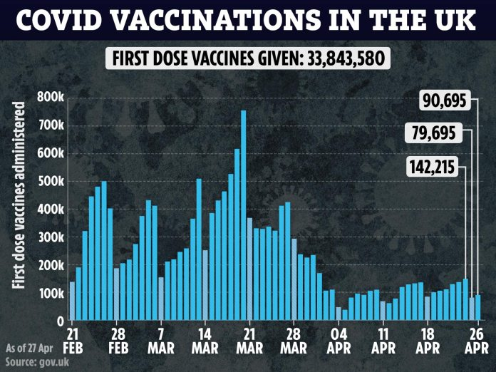 Covid vaccine calculator reveals when YOU will get your jab – as next phase announced