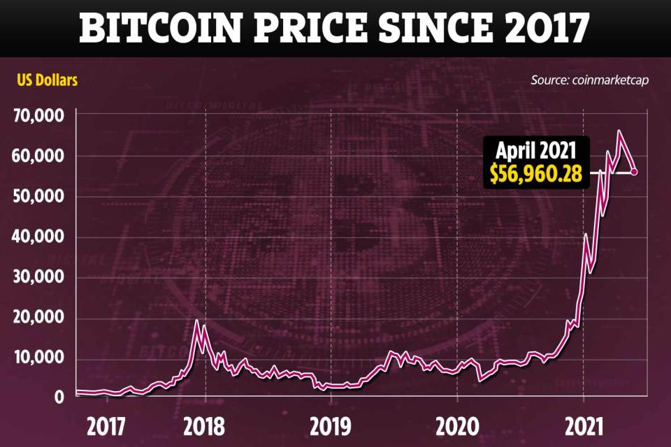 Interest in bitcoin and cryptocurrencies has rocketed - along with the price