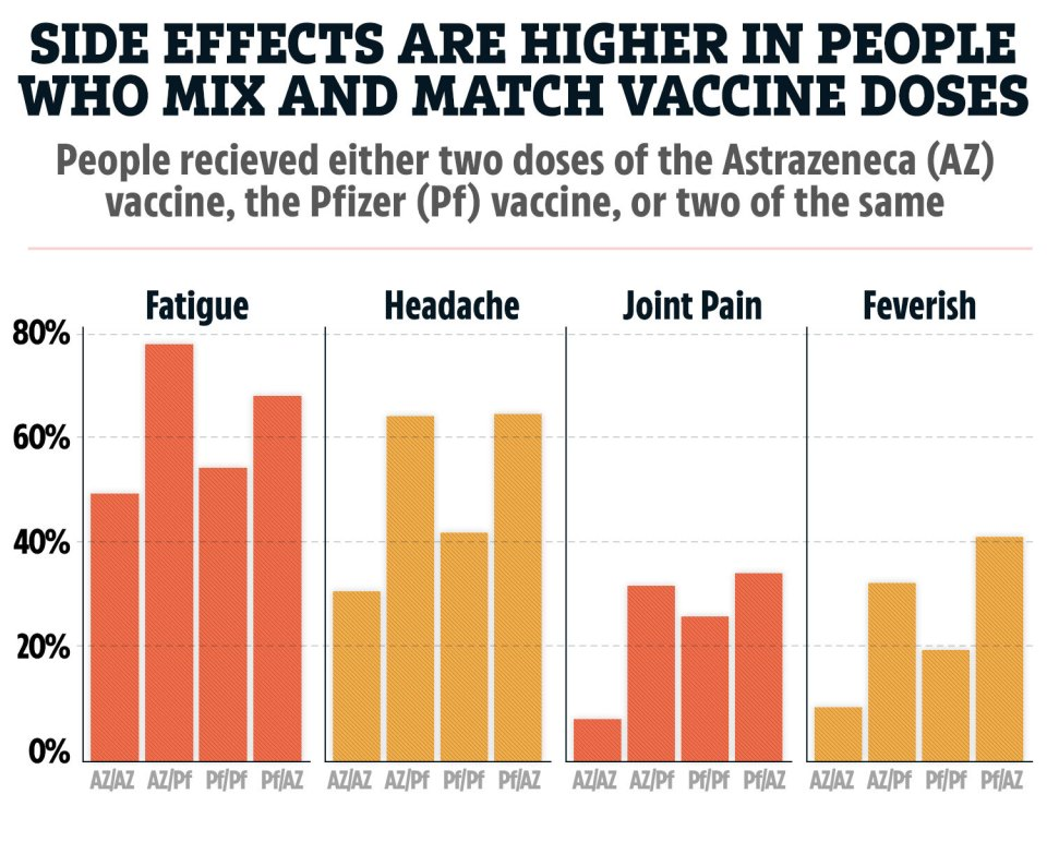 How some of the most common side effects compare in people who had mixed vaccine doses (AZ/PF or PF/AZ) or the same of one type (AZ/AZ or PF/PF)