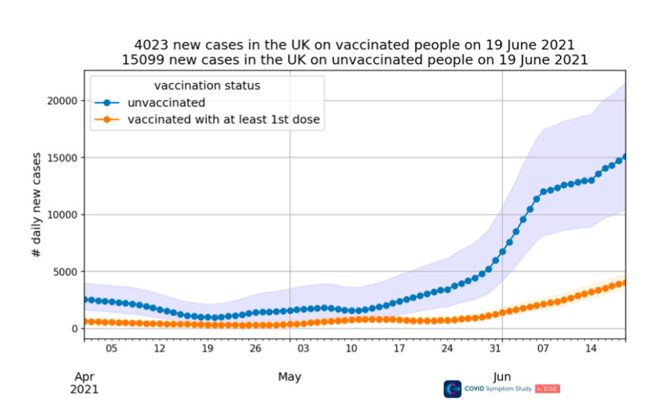Cases are quite clearly rising in unvaccinated people, while those with at least one Covid jab dose are faring better